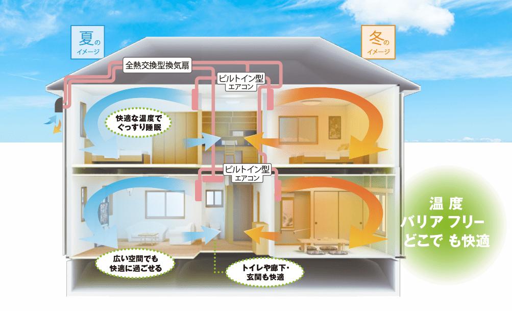 全館空調換気システム『エアリア』