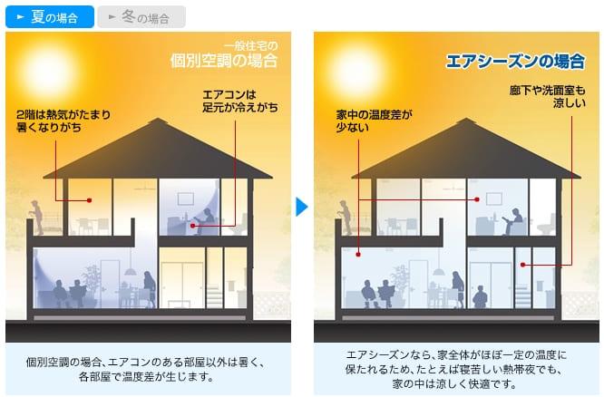 積水ハウスの全館空調システムのエアシーズン