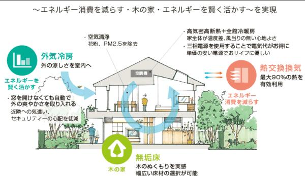 住友林業の全館空調システムのエアドリームハイブリッド