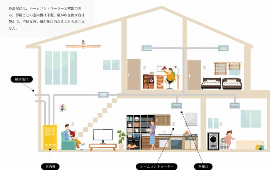 三菱地所ホームの全館空調システムのエアロテック