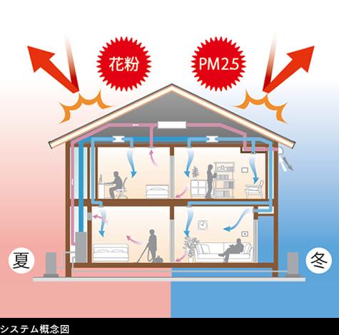 三井ホームの全館空調システムのスマートブリーズ