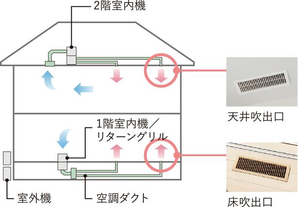 トヨタホームの全館空調システムのスマートエアーズ
