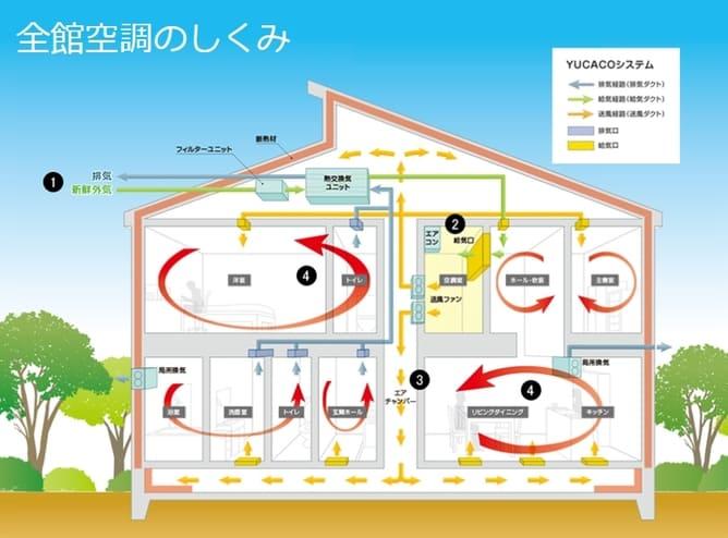ヤマト住建の全館空調システムのYUCACOシステム