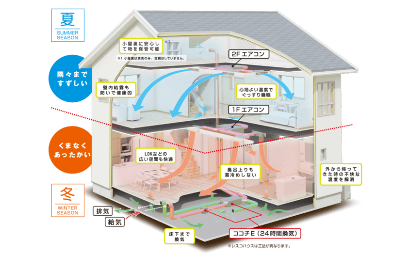 ヒノキヤグループの全館空調システムのZ空調