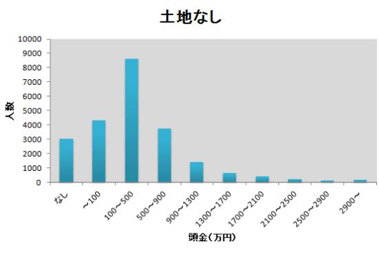 頭金の度数分布表のグラフ(土地なし)