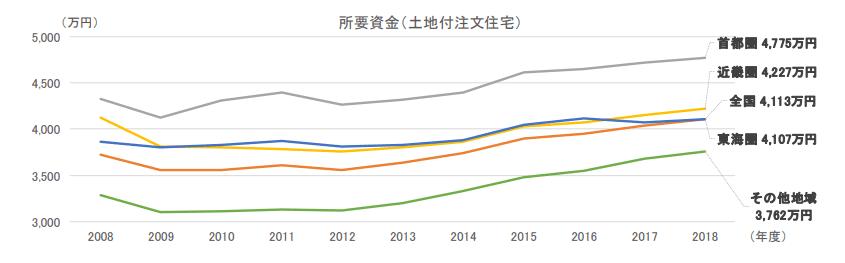 注文住宅の価格推移表