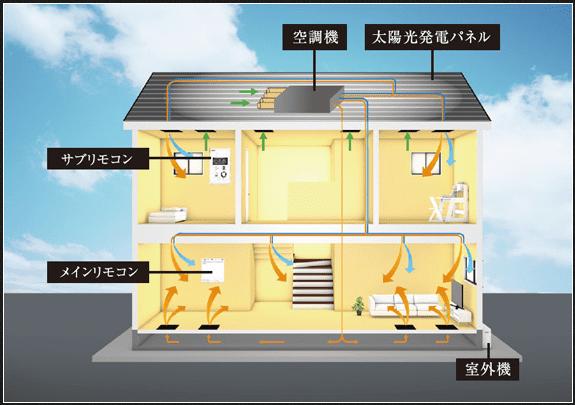 アキュラホームの全館空調システムの匠空調システム