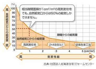 第三種換気システム稼働時の気密性能と隙間からの給気量の関係を表した表