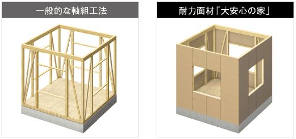 タマホームの大地の家の構造・工法