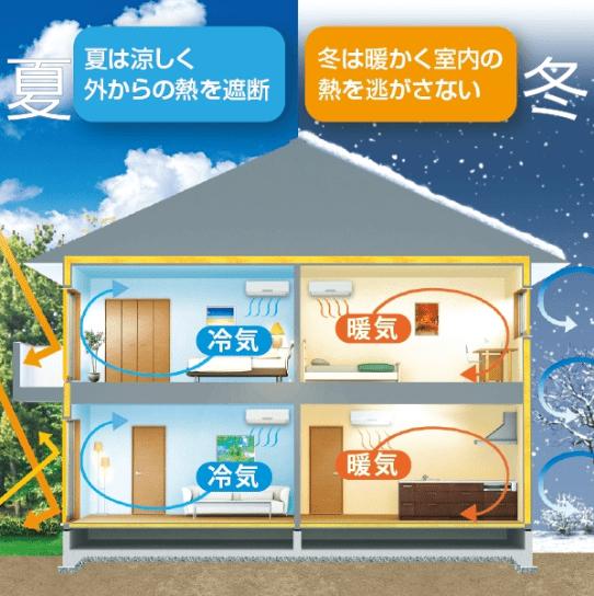 大安心の家の断熱性能