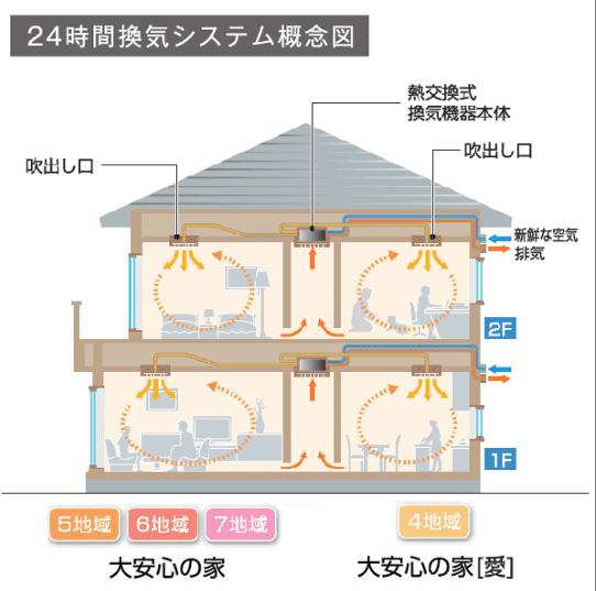 大安心の家の24時間換気システム