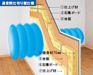 仕切り壁の遮音性