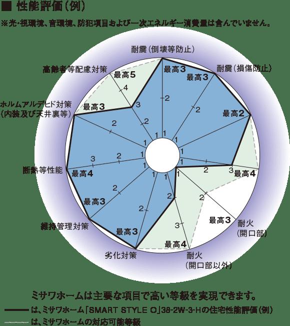 ミサワホームの性能評価表