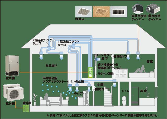 全館空調システムのエアフローイメージ