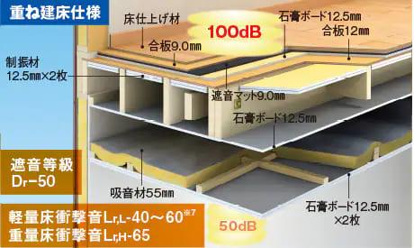 天井・床の遮音性