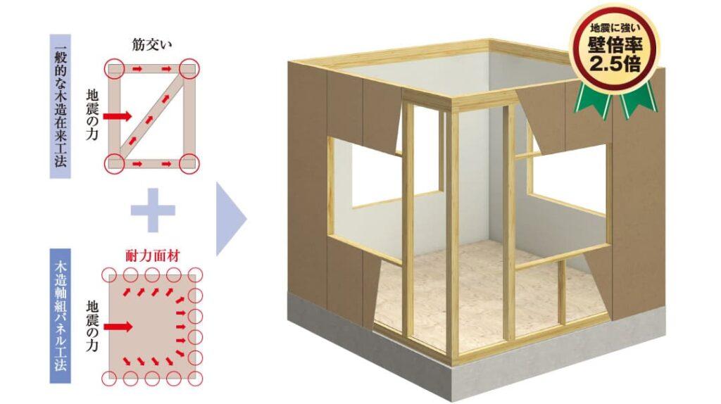 ヤマダホームズの木造軸組パネル工法