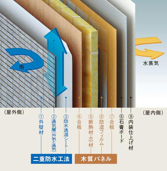 9層構造・二重防水工法の外壁