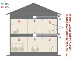 アイ工務店の換気システム