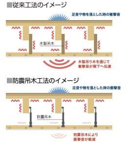アイ工務店の防震吊木