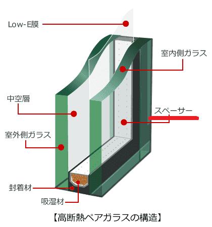 高断熱ペアガラスの構造
